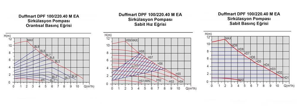 Duffmart DPF 100/220.40 M EA Sirkülasyon Pompası (40-10F IV)