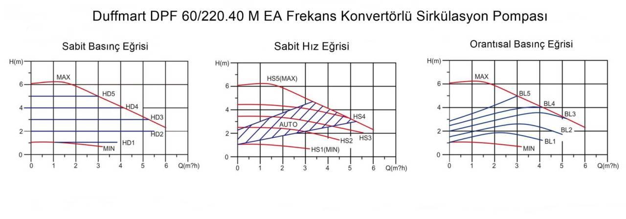 Duffmart DPF 60/220.40 M EA Sirkülasyon Pompası (40-6F IV)