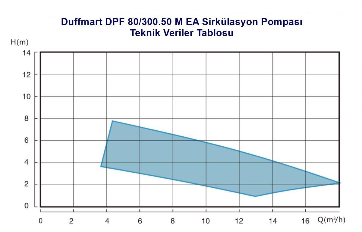 Duffmart DPF 80/300.50 M EA Sirkülasyon Pompası (FPD50-80F EA)